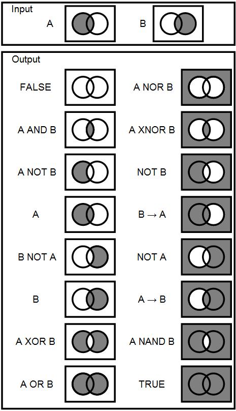 Logic gate venn diagram free vehicle wiring diagrams venn diagrams for logic gates morninglightmountain rh morninglightmountain2011 wordpress com 5 circle venn diagram template logic venn diagram generator ccuart Images